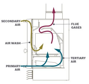infographic showing airflow in a wood burning stove